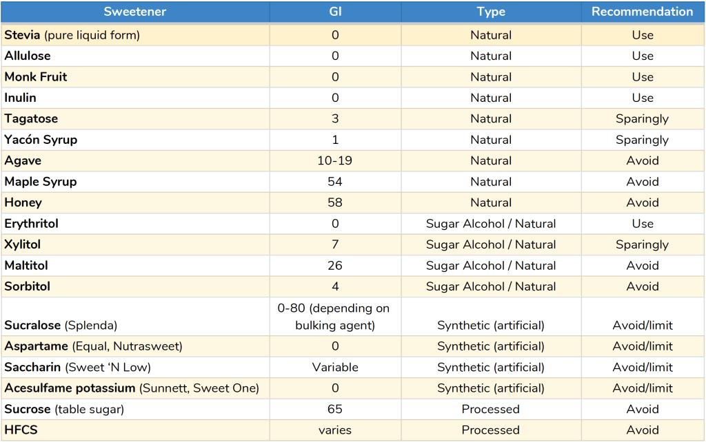 GI index chart with sweeteners
