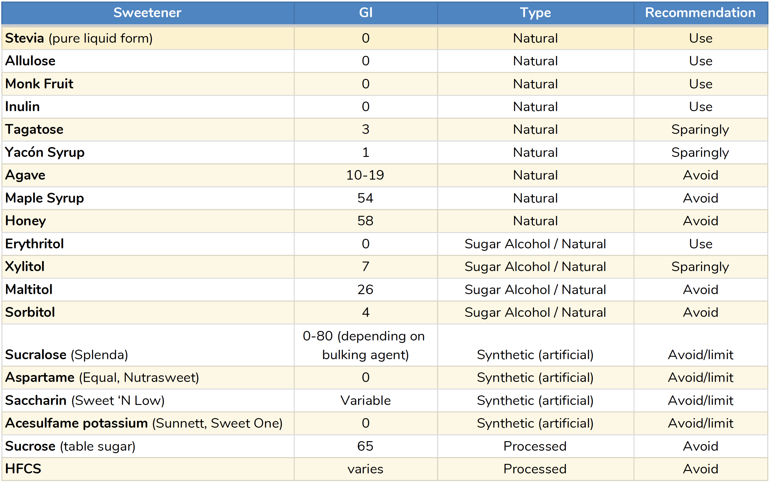 GI index chart with sweeteners