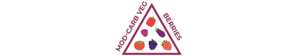 keto food pyramid — top tier, berries, moderate-carb vegetables