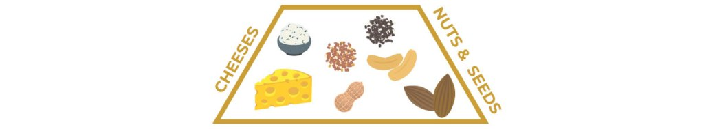 keto food pyramid — second tier, cheese, nuts, and seeds