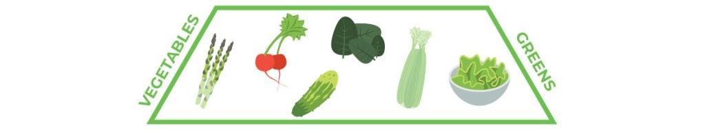 keto food pyramid — third tier, greens and vegetables