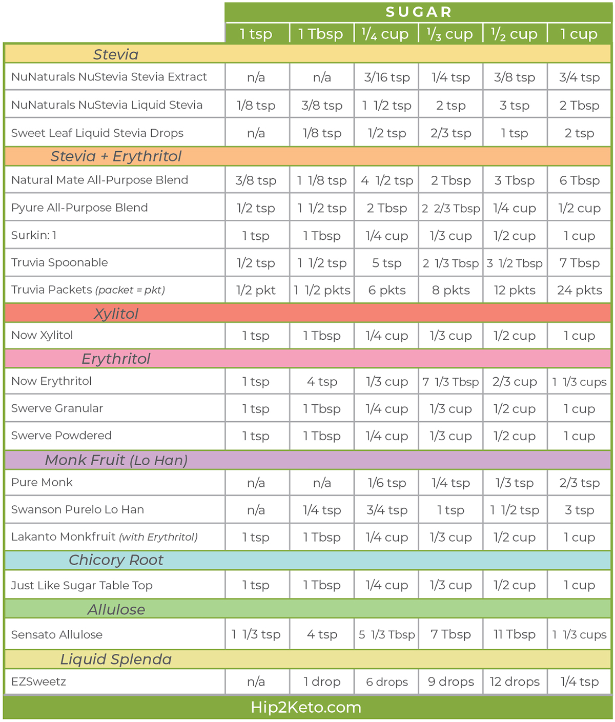 photograph about Printable Conversion Chart named Very low-Carb Keto Sweetener Conversion Chart for Recipes