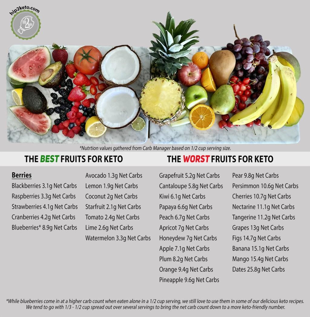Best Keto Fruit Printable Final Small